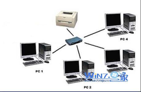 win10 64系统无法连接局域网的打印机怎么办